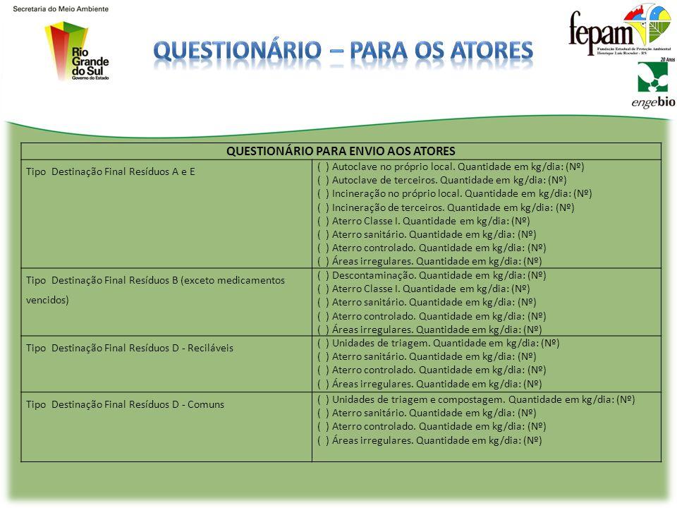 QUESTIONÁRIO PARA ENVIO AOS ATORES Identificação Possui PGRSS? Quantidade de RSS gerada no município: ( ) Grupo A e E Quantidade (kg/dia): ( ) Grupo B