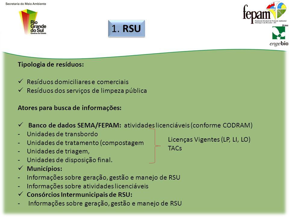 QUESTIONÁRIO PARA ENVIO AOS ATORES Identificação Possui PGRSS.