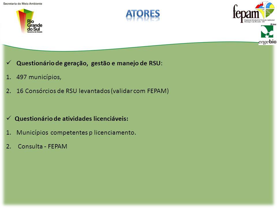 Questionário de geração, gestão e manejo de RSU: 1.497 municípios, 2.16 Consórcios de RSU levantados (validar com FEPAM) Questionário de atividades licenciáveis: 1.Municípios competentes p licenciamento.