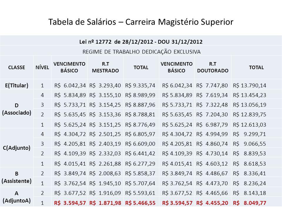 Tabela de Salários – Carreira Magistério Superior Lei nº 12772 de 28/12/2012 - DOU 31/12/2012 REGIME DE TRABALHO DEDICAÇÃO EXCLUSIVA CLASSENÍVEL VENCIMENTO BÁSICO R.T MESTRADO TOTAL VENCIMENTO BÁSICO R.T DOUTORADO TOTAL E(Titular)1 R$ 6.042,34 R$ 3.293,40 R$ 9.335,74 R$ 6.042,34 R$ 7.747,80 R$ 13.790,14 D (Associado) 4 R$ 5.834,89 R$ 3.155,10 R$ 8.989,99 R$ 5.834,89 R$ 7.619,34 R$ 13.454,23 3 R$ 5.733,71 R$ 3.154,25 R$ 8.887,96 R$ 5.733,71 R$ 7.322,48 R$ 13.056,19 2 R$ 5.635,45 R$ 3.153,36 R$ 8.788,81 R$ 5.635,45 R$ 7.204,30 R$ 12.839,75 1 R$ 5.625,24 R$ 3.151,25 R$ 8.776,49 R$ 5.625,24 R$ 6.987,79 R$ 12.613,03 C(Adjunto) 4 R$ 4.304,72 R$ 2.501,25 R$ 6.805,97 R$ 4.304,72 R$ 4.994,99 R$ 9.299,71 3 R$ 4.205,81 R$ 2.403,19 R$ 6.609,00 R$ 4.205,81 R$ 4.860,74 R$ 9.066,55 2 R$ 4.109,39 R$ 2.332,03 R$ 6.441,42 R$ 4.109,39 R$ 4.730,14 R$ 8.839,53 1 R$ 4.015,41 R$ 2.261,88 R$ 6.277,29 R$ 4.015,41 R$ 4.603,12 R$ 8.618,53 B (Assistente) 2 R$ 3.849,74 R$ 2.008,63 R$ 5.858,37 R$ 3.849,74 R$ 4.486,67 R$ 8.336,41 1 R$ 3.762,54 R$ 1.945,10 R$ 5.707,64 R$ 3.762,54 R$ 4.473,70 R$ 8.236,24 A (AdjuntoA) 2 R$ 3.677,52 R$ 1.916,09 R$ 5.593,61 R$ 3.677,52 R$ 4.465,66 R$ 8.143,18 1 R$ 3.594,57 R$ 1.871,98 R$ 5.466,55 R$ 3.594,57 R$ 4.455,20 R$ 8.049,77