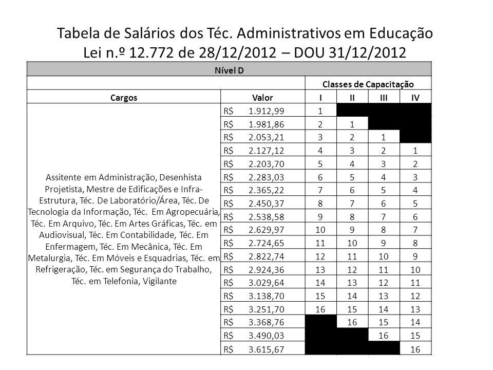 Tabela de Salários dos Téc.