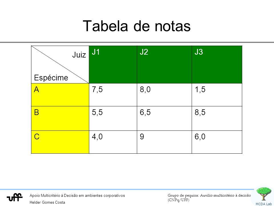 Apoio Multicritério à Decisão em ambientes corporativos Helder Gomes Costa Grupo de pequisa: Auxílio multicritério à decisão (CNPq/UFF) MCDA Lab Tabela de notas Juiz Espécime J1J2J3 A7,58,01,5 B5,56,58,5 C4,096,0