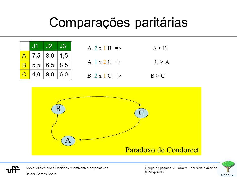 Apoio Multicritério à Decisão em ambientes corporativos Helder Gomes Costa Grupo de pequisa: Auxílio multicritério à decisão (CNPq/UFF) MCDA Lab Comparações paritárias J1J2J3 A7,58,01,5 B5,56,58,5 C4,09,06,0 A 2 x 1 B => A > B A 1 x 2 C => C > A B > C J1J2J3 A7,58,01,5 B5,56,58,5 J1J2J3 A7,58,01,5 B5,56,58,5 C4,09,06,0 J1J2J3 A7,58,01,5 C4,09,06,0 J1J2J3 A7,58,01,5 B5,56,58,5 C4,09,06,0 J1J2J3 B5,56,58,5 C4,09,06,0 J1J2J3 A7,58,01,5 B5,56,58,5 C4,09,06,0 B 2 x 1 C => Paradoxo de Condorcet A B C