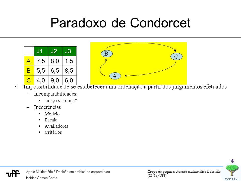 Apoio Multicritério à Decisão em ambientes corporativos Helder Gomes Costa Grupo de pequisa: Auxílio multicritério à decisão (CNPq/UFF) MCDA Lab Paradoxo de Condorcet Impossibilidade de se estabelecer uma ordenação a partir dos julgamentos efetuados –Incomparabilidades: maça x laranja –Incoerências Modelo Escala Avaliadores Critérios J1J2J3 A7,58,01,5 B5,56,58,5 C4,09,06,0 A B C
