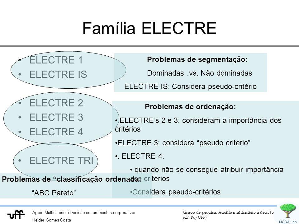Apoio Multicritério à Decisão em ambientes corporativos Helder Gomes Costa Grupo de pequisa: Auxílio multicritério à decisão (CNPq/UFF) MCDA Lab Família ELECTRE ELECTRE 1 ELECTRE IS ELECTRE 2 ELECTRE 3 ELECTRE 4 ELECTRE TRI Problemas de segmentação: Dominadas.vs.
