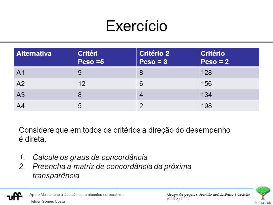 Apoio Multicritério à Decisão em ambientes corporativos Helder Gomes Costa Grupo de pequisa: Auxílio multicritério à decisão (CNPq/UFF) MCDA Lab Exercício AlternativaCritéri Peso =5 Critério 2 Peso = 3 Critério Peso = 2 A198128 A2126156 A384134 A452198 Considere que em todos os critérios a direção do desempenho é direta.