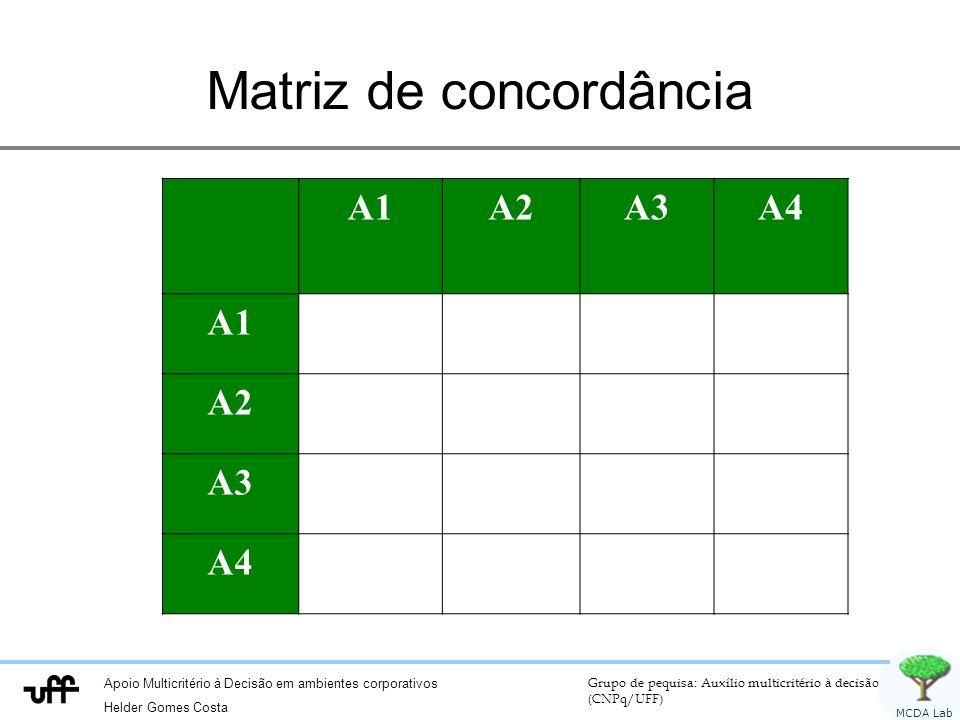 Apoio Multicritério à Decisão em ambientes corporativos Helder Gomes Costa Grupo de pequisa: Auxílio multicritério à decisão (CNPq/UFF) MCDA Lab Matri