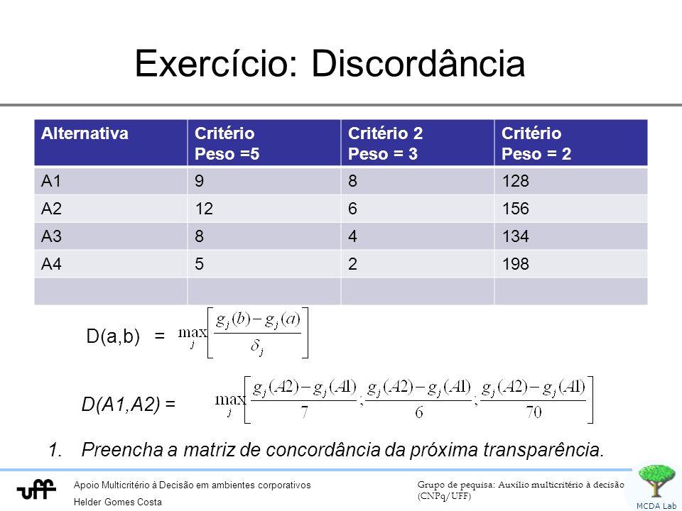 Apoio Multicritério à Decisão em ambientes corporativos Helder Gomes Costa Grupo de pequisa: Auxílio multicritério à decisão (CNPq/UFF) MCDA Lab Exercício: Discordância AlternativaCritério Peso =5 Critério 2 Peso = 3 Critério Peso = 2 A198128 A2126156 A384134 A452198 D(a,b) = D(A1,A2) = 1.Preencha a matriz de concordância da próxima transparência.