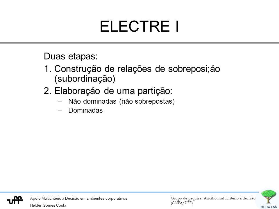 Apoio Multicritério à Decisão em ambientes corporativos Helder Gomes Costa Grupo de pequisa: Auxílio multicritério à decisão (CNPq/UFF) MCDA Lab ELECT