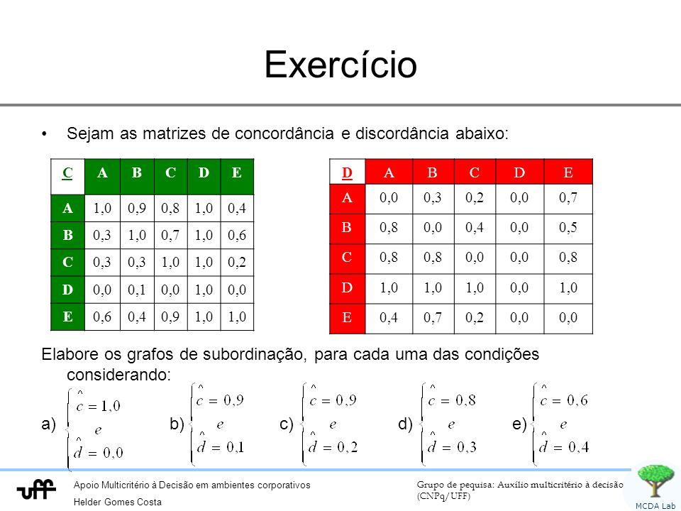 Apoio Multicritério à Decisão em ambientes corporativos Helder Gomes Costa Grupo de pequisa: Auxílio multicritério à decisão (CNPq/UFF) MCDA Lab Exercício Sejam as matrizes de concordância e discordância abaixo: F Elabore os grafos de subordinação, para cada uma das condições considerando: a) b) c) d) e) CABCDE A1,00,90,81,00,4 B0,31,00,71,00,6 C0,3 1,0 0,2 D0,00,10,01,00,0 E0,60,40,91,0 DABCDE A0,00,30,20,00,7 B0,80,00,40,00,5 C0,8 0,0 0,8 D1,0 0,01,0 E0,40,70,20,0
