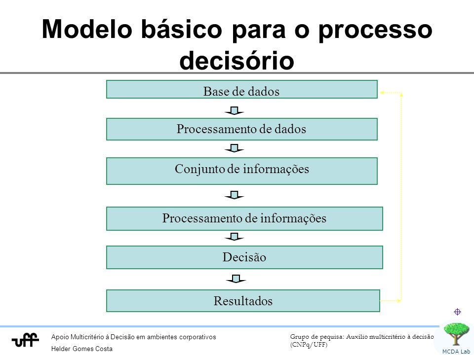 Apoio Multicritério à Decisão em ambientes corporativos Helder Gomes Costa Grupo de pequisa: Auxílio multicritério à decisão (CNPq/UFF) MCDA Lab Modelo básico para o processo decisório Base de dados Processamento de dados Conjunto de informações Processamento de informações Decisão Resultados