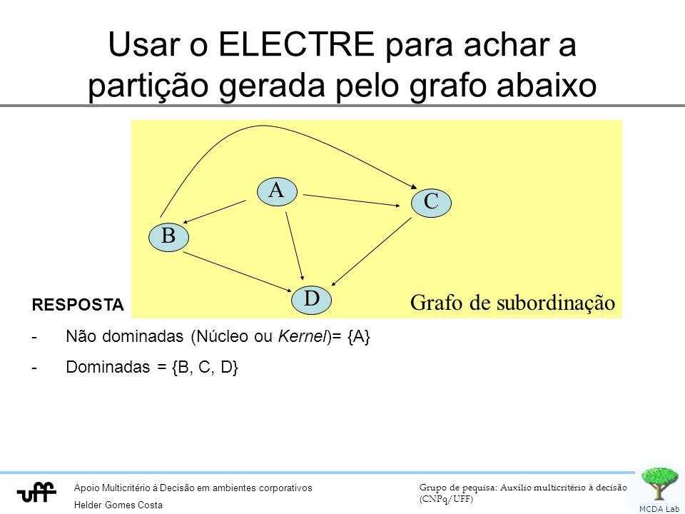 Apoio Multicritério à Decisão em ambientes corporativos Helder Gomes Costa Grupo de pequisa: Auxílio multicritério à decisão (CNPq/UFF) MCDA Lab Grafo de subordinação Usar o ELECTRE para achar a partição gerada pelo grafo abaixo A B C D RESPOSTA -Não dominadas (Núcleo ou Kernel)= {A} -Dominadas = {B, C, D}