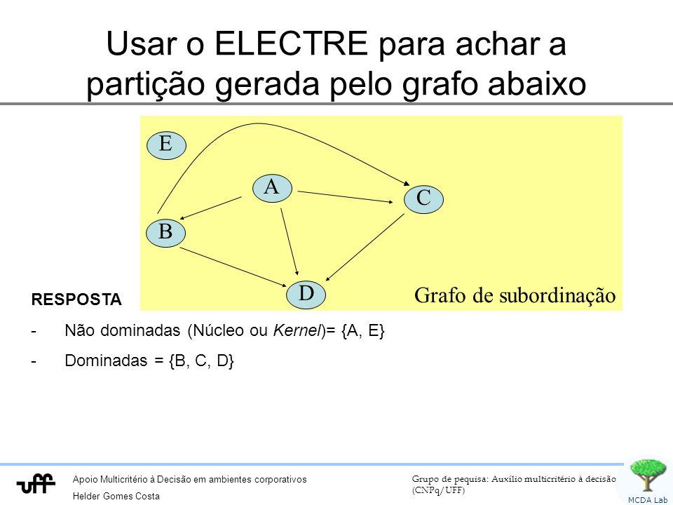 Apoio Multicritério à Decisão em ambientes corporativos Helder Gomes Costa Grupo de pequisa: Auxílio multicritério à decisão (CNPq/UFF) MCDA Lab Grafo de subordinação Usar o ELECTRE para achar a partição gerada pelo grafo abaixo A B C D RESPOSTA -Não dominadas (Núcleo ou Kernel)= {A, E} -Dominadas = {B, C, D} E