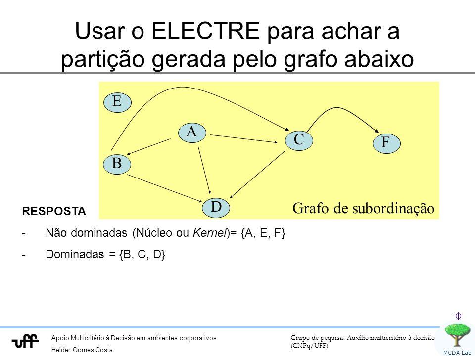 Apoio Multicritério à Decisão em ambientes corporativos Helder Gomes Costa Grupo de pequisa: Auxílio multicritério à decisão (CNPq/UFF) MCDA Lab Grafo de subordinação Usar o ELECTRE para achar a partição gerada pelo grafo abaixo A B C D RESPOSTA -Não dominadas (Núcleo ou Kernel)= {A, E, F} -Dominadas = {B, C, D} E F