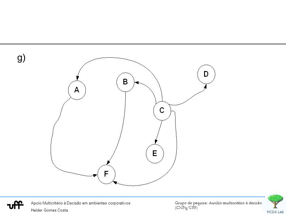 Apoio Multicritério à Decisão em ambientes corporativos Helder Gomes Costa Grupo de pequisa: Auxílio multicritério à decisão (CNPq/UFF) MCDA Lab g)