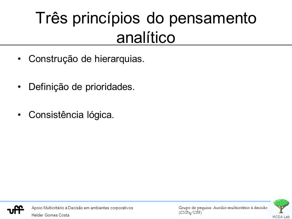 Apoio Multicritério à Decisão em ambientes corporativos Helder Gomes Costa Grupo de pequisa: Auxílio multicritério à decisão (CNPq/UFF) MCDA Lab Três princípios do pensamento analítico Construção de hierarquias.