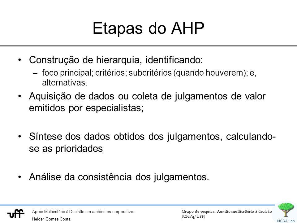 Apoio Multicritério à Decisão em ambientes corporativos Helder Gomes Costa Grupo de pequisa: Auxílio multicritério à decisão (CNPq/UFF) MCDA Lab Etapas do AHP Construção de hierarquia, identificando: –foco principal; critérios; subcritérios (quando houverem); e, alternativas.