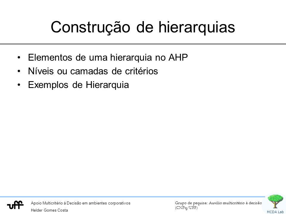Apoio Multicritério à Decisão em ambientes corporativos Helder Gomes Costa Grupo de pequisa: Auxílio multicritério à decisão (CNPq/UFF) MCDA Lab Construção de hierarquias Elementos de uma hierarquia no AHP Níveis ou camadas de critérios Exemplos de Hierarquia