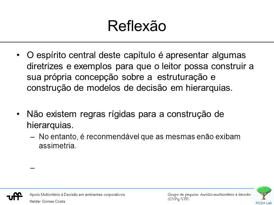 Apoio Multicritério à Decisão em ambientes corporativos Helder Gomes Costa Grupo de pequisa: Auxílio multicritério à decisão (CNPq/UFF) MCDA Lab Refle