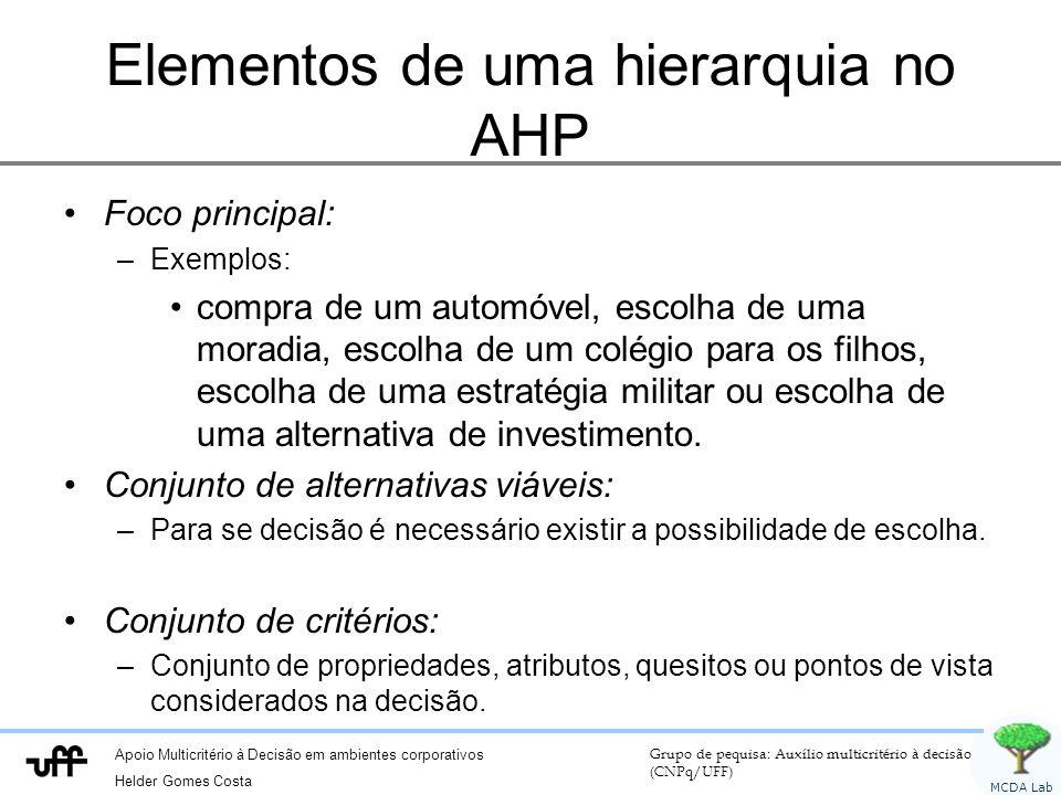 Apoio Multicritério à Decisão em ambientes corporativos Helder Gomes Costa Grupo de pequisa: Auxílio multicritério à decisão (CNPq/UFF) MCDA Lab Eleme