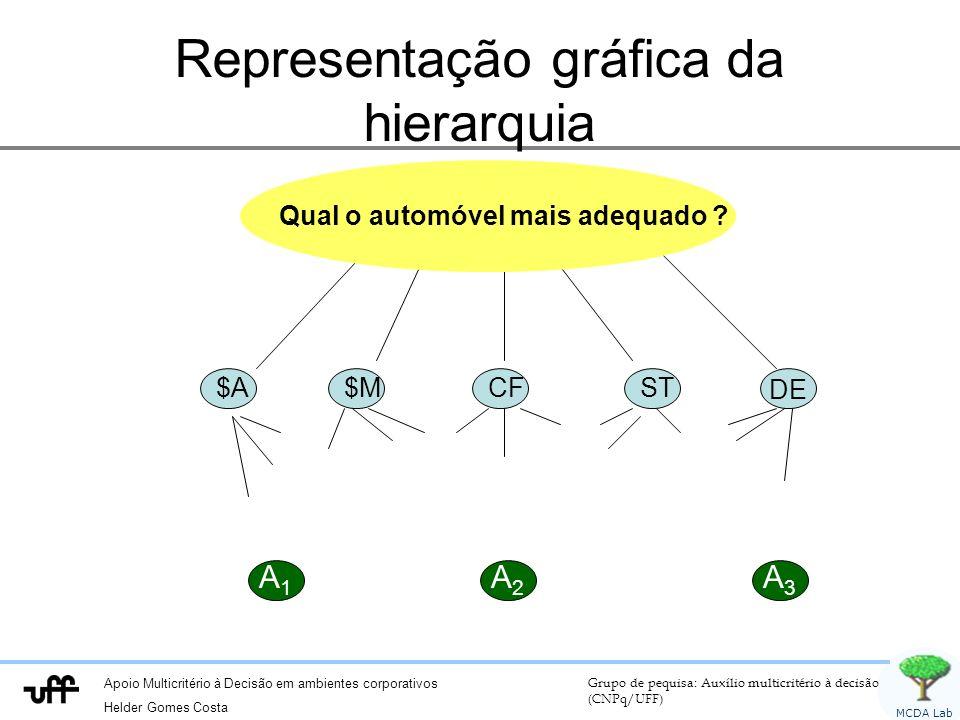 Apoio Multicritério à Decisão em ambientes corporativos Helder Gomes Costa Grupo de pequisa: Auxílio multicritério à decisão (CNPq/UFF) MCDA Lab Representação gráfica da hierarquia A 1 A 3 A 2 $A $M CF ST DE Qual o automóvel mais adequado ?