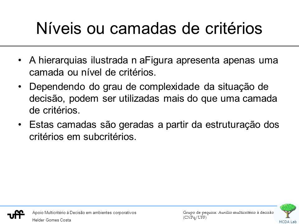 Apoio Multicritério à Decisão em ambientes corporativos Helder Gomes Costa Grupo de pequisa: Auxílio multicritério à decisão (CNPq/UFF) MCDA Lab Nívei