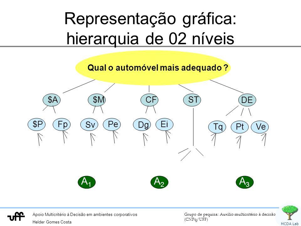 Apoio Multicritério à Decisão em ambientes corporativos Helder Gomes Costa Grupo de pequisa: Auxílio multicritério à decisão (CNPq/UFF) MCDA Lab Representação gráfica: hierarquia de 02 níveis A 1 A 3 A 2 $A $M CF ST DE Qual o automóvel mais adequado .