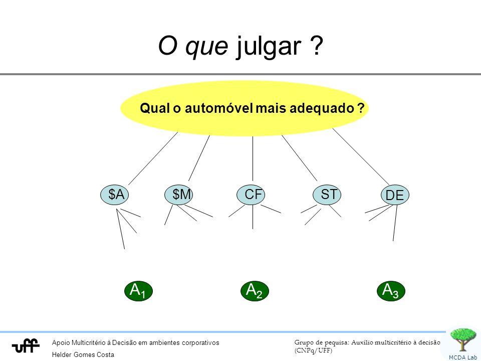 Apoio Multicritério à Decisão em ambientes corporativos Helder Gomes Costa Grupo de pequisa: Auxílio multicritério à decisão (CNPq/UFF) MCDA Lab O que