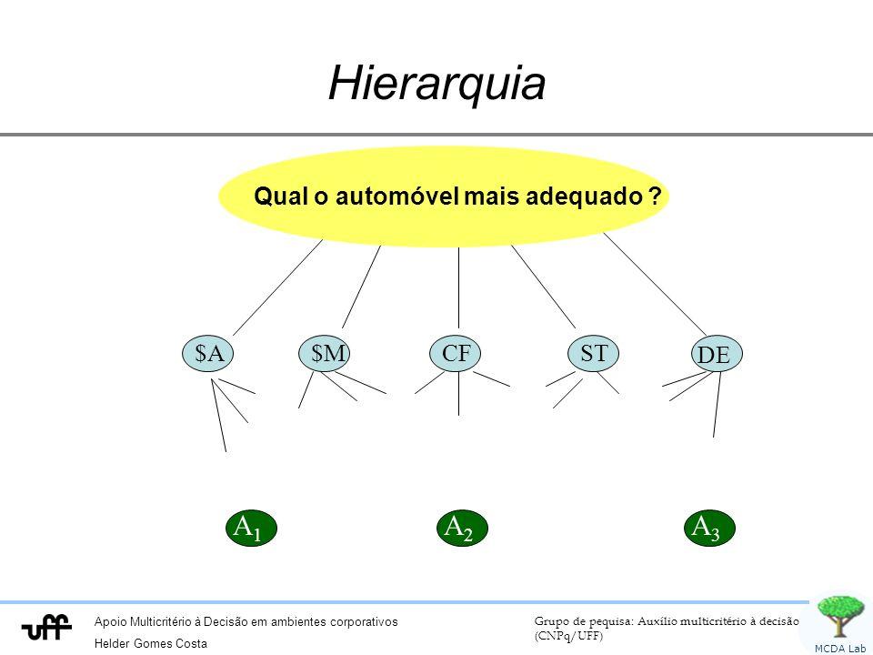 Apoio Multicritério à Decisão em ambientes corporativos Helder Gomes Costa Grupo de pequisa: Auxílio multicritério à decisão (CNPq/UFF) MCDA Lab Hierarquia A 1 A 3 A 2 $A $M CF ST DE Qual o automóvel mais adequado ?