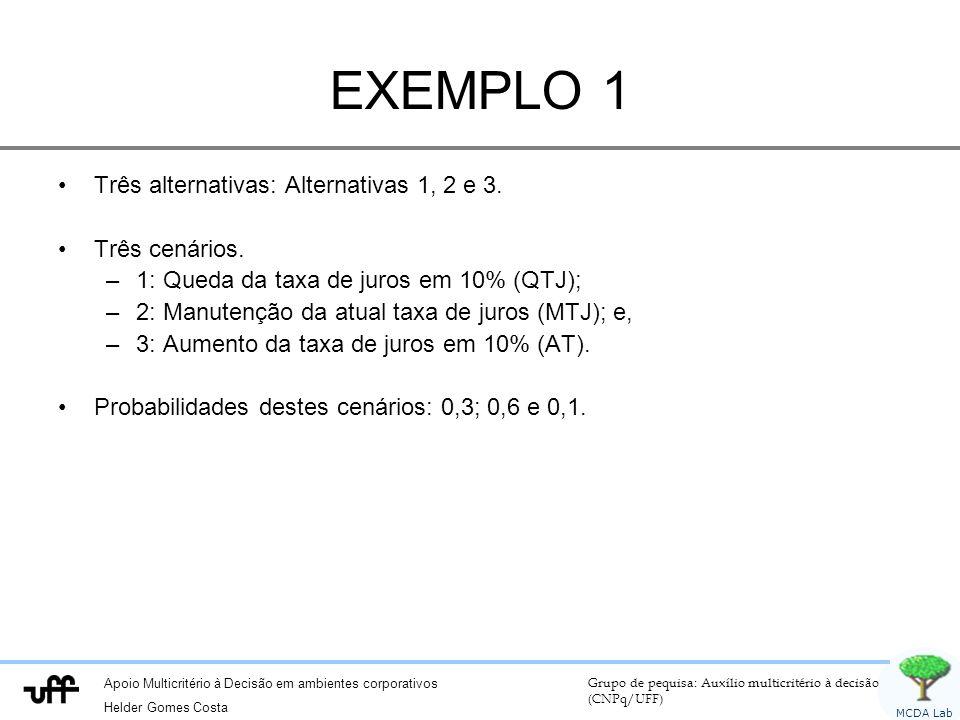 Apoio Multicritério à Decisão em ambientes corporativos Helder Gomes Costa Grupo de pequisa: Auxílio multicritério à decisão (CNPq/UFF) MCDA Lab EXEMPLO 1 Três alternativas: Alternativas 1, 2 e 3.