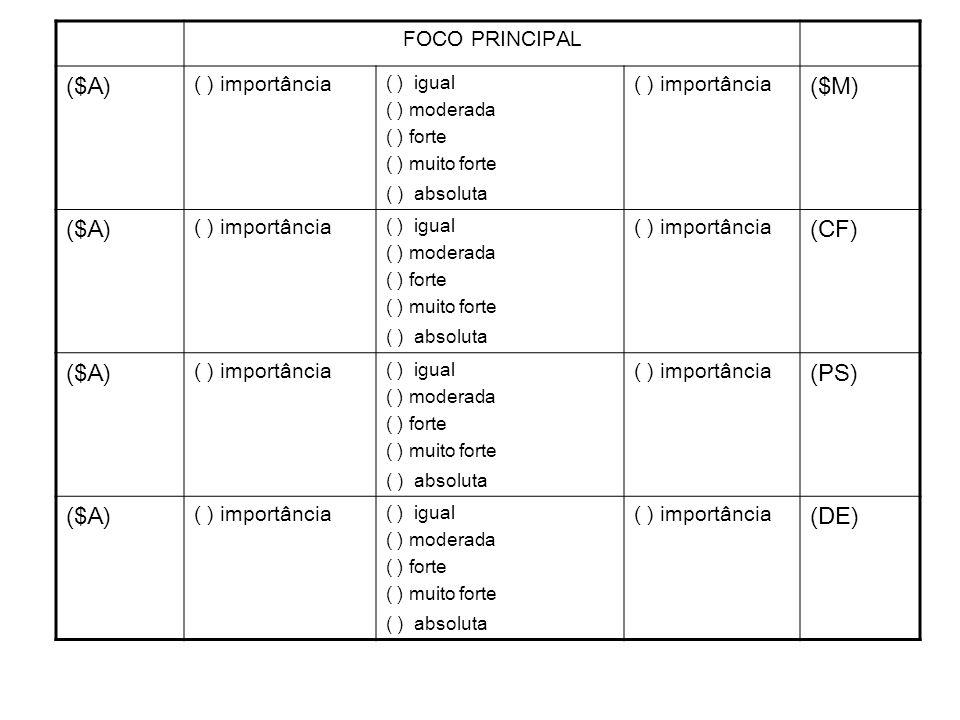 Apoio Multicritério à Decisão em ambientes corporativos Helder Gomes Costa Grupo de pequisa: Auxílio multicritério à decisão (CNPq/UFF) MCDA Lab FOCO PRINCIPAL ($A) ( ) importância ( ) igual ( ) moderada ( ) forte ( ) muito forte ( ) absoluta ( ) importância ($M) ($A) ( ) importância ( ) igual ( ) moderada ( ) forte ( ) muito forte ( ) absoluta ( ) importância (CF) ($A) ( ) importância ( ) igual ( ) moderada ( ) forte ( ) muito forte ( ) absoluta ( ) importância (PS) ($A) ( ) importância ( ) igual ( ) moderada ( ) forte ( ) muito forte ( ) absoluta ( ) importância (DE)