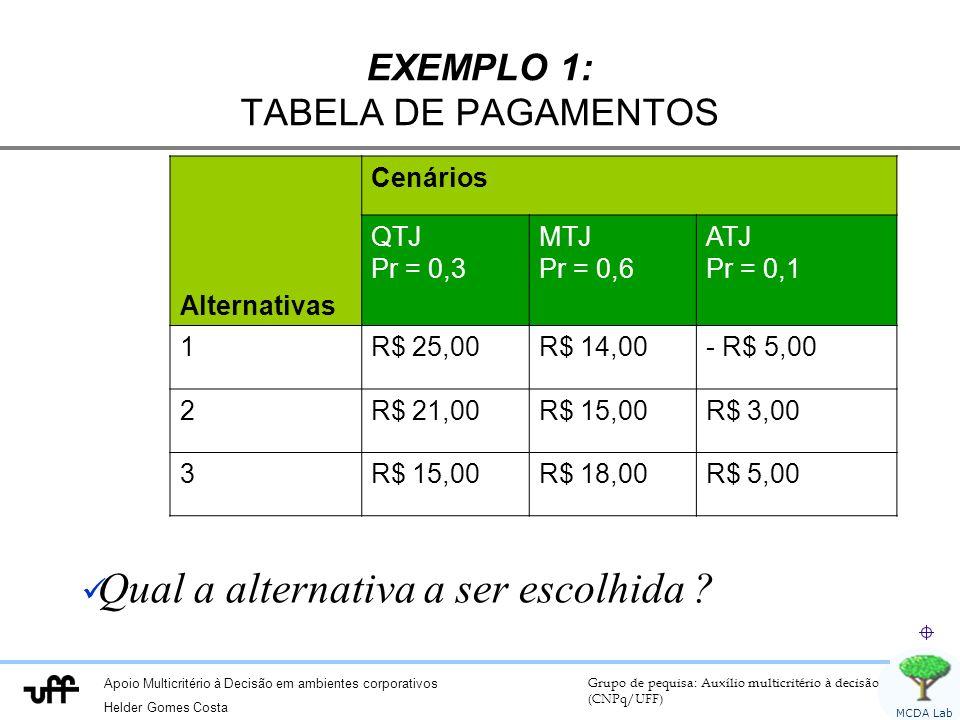 Apoio Multicritério à Decisão em ambientes corporativos Helder Gomes Costa Grupo de pequisa: Auxílio multicritério à decisão (CNPq/UFF) MCDA Lab EXEMPLO 1: TABELA DE PAGAMENTOS Alternativas Cenários QTJ Pr = 0,3 MTJ Pr = 0,6 ATJ Pr = 0,1 1R$ 25,00R$ 14,00- R$ 5,00 2R$ 21,00R$ 15,00R$ 3,00 3R$ 15,00R$ 18,00R$ 5,00 Qual a alternativa a ser escolhida ?