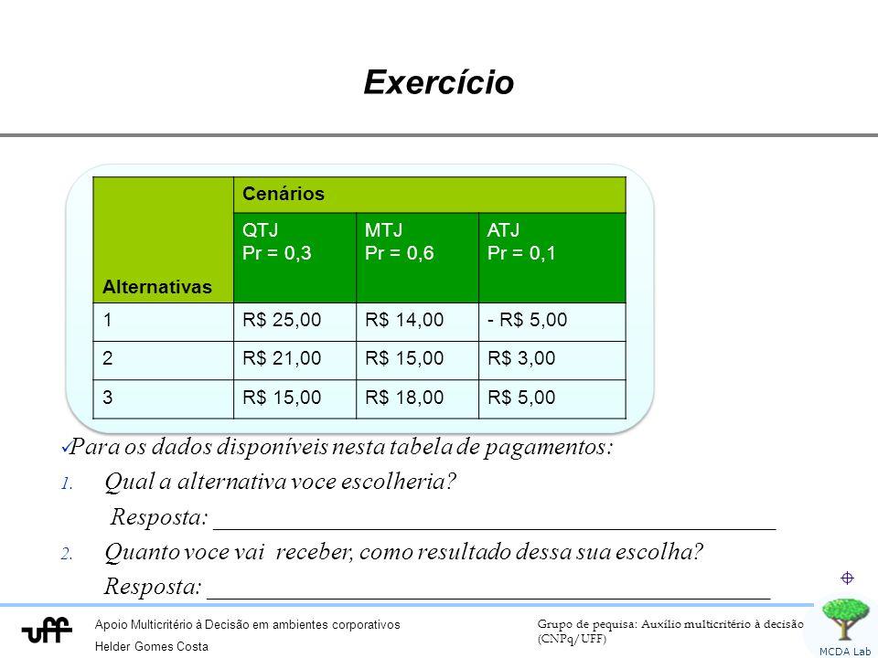 Apoio Multicritério à Decisão em ambientes corporativos Helder Gomes Costa Grupo de pequisa: Auxílio multicritério à decisão (CNPq/UFF) MCDA Lab Exercício Alternativas Cenários QTJ Pr = 0,3 MTJ Pr = 0,6 ATJ Pr = 0,1 1R$ 25,00R$ 14,00- R$ 5,00 2R$ 21,00R$ 15,00R$ 3,00 3R$ 15,00R$ 18,00R$ 5,00 Para os dados disponíveis nesta tabela de pagamentos: 1.