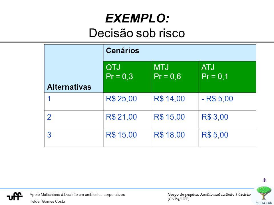 Apoio Multicritério à Decisão em ambientes corporativos Helder Gomes Costa Grupo de pequisa: Auxílio multicritério à decisão (CNPq/UFF) MCDA Lab EXEMPLO: Decisão sob risco Alternativas Cenários QTJ Pr = 0,3 MTJ Pr = 0,6 ATJ Pr = 0,1 1R$ 25,00R$ 14,00- R$ 5,00 2R$ 21,00R$ 15,00R$ 3,00 3R$ 15,00R$ 18,00R$ 5,00