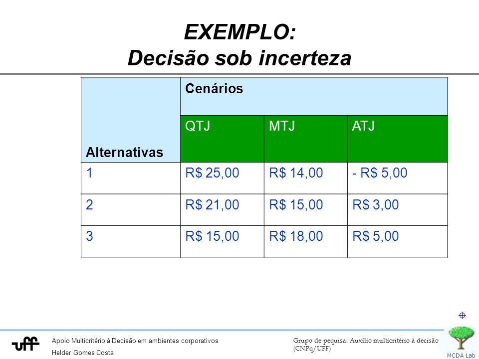 Apoio Multicritério à Decisão em ambientes corporativos Helder Gomes Costa Grupo de pequisa: Auxílio multicritério à decisão (CNPq/UFF) MCDA Lab EXEMPLO: Decisão sob incerteza Alternativas Cenários QTJMTJATJ 1R$ 25,00R$ 14,00- R$ 5,00 2R$ 21,00R$ 15,00R$ 3,00 3R$ 15,00R$ 18,00R$ 5,00