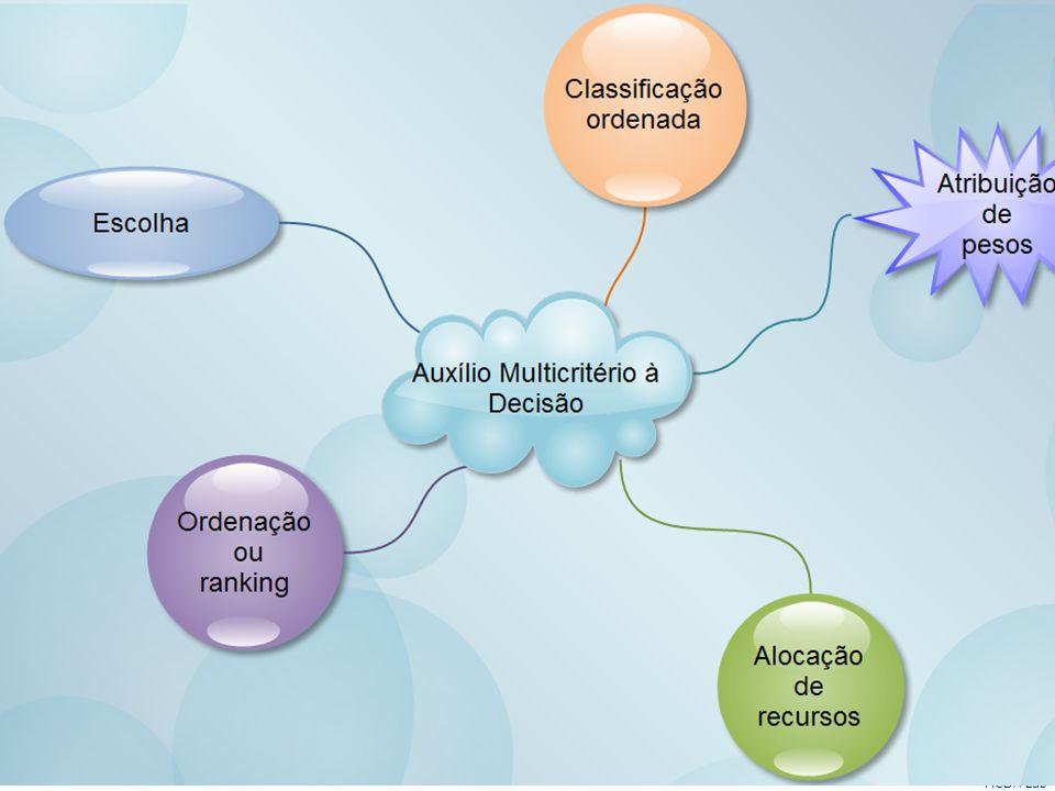 Apoio Multicritério à Decisão em ambientes corporativos Helder Gomes Costa Grupo de pequisa: Auxílio multicritério à decisão (CNPq/UFF) MCDA Lab Probl