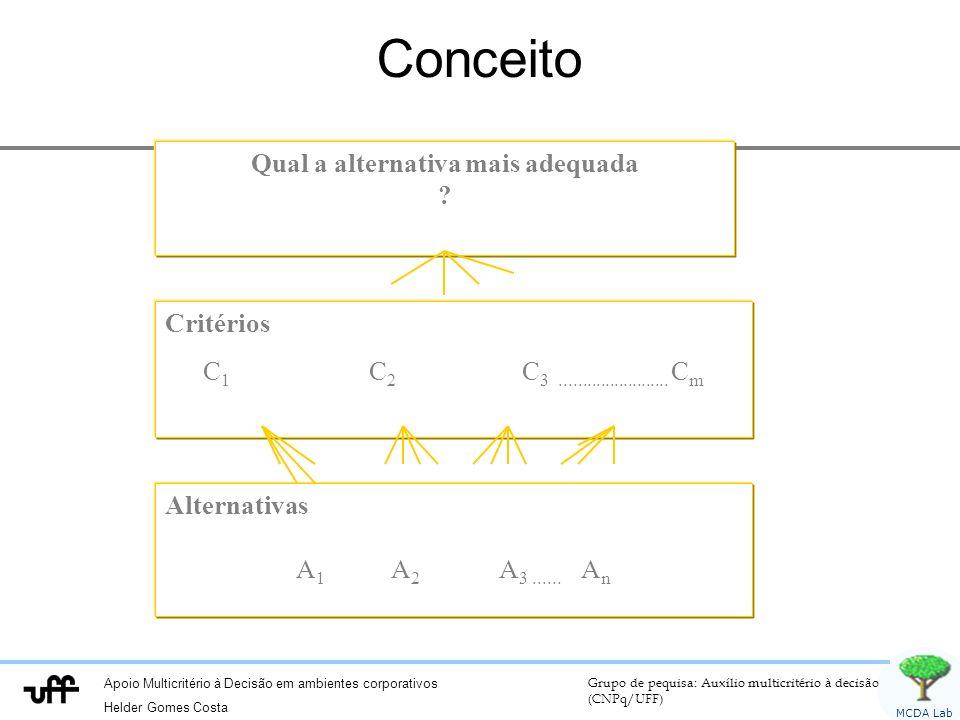 Apoio Multicritério à Decisão em ambientes corporativos Helder Gomes Costa Grupo de pequisa: Auxílio multicritério à decisão (CNPq/UFF) MCDA Lab Conce