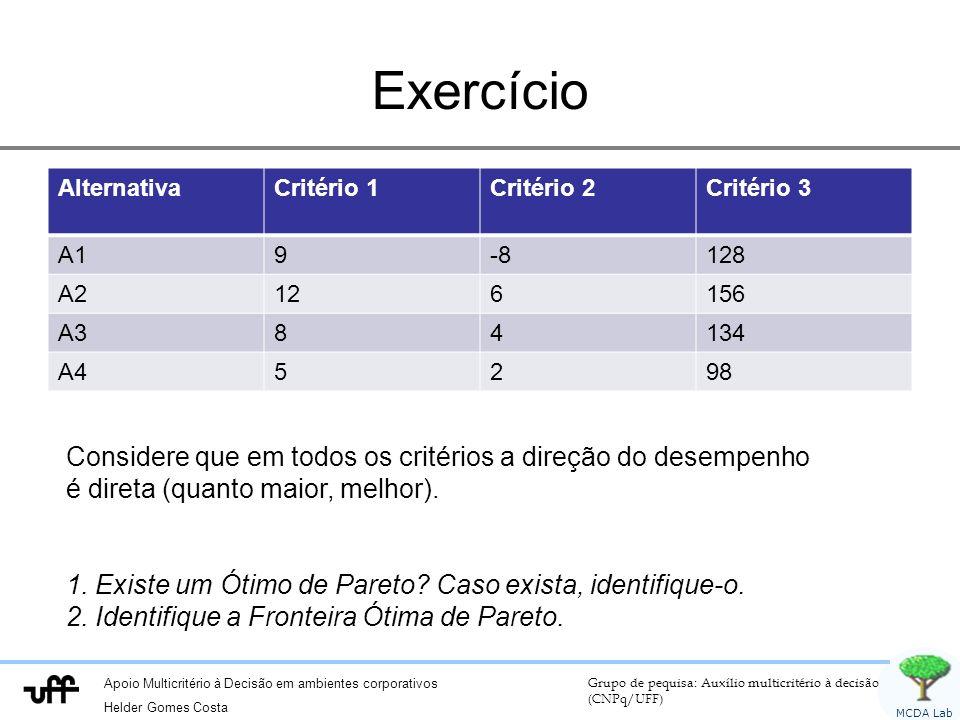 Apoio Multicritério à Decisão em ambientes corporativos Helder Gomes Costa Grupo de pequisa: Auxílio multicritério à decisão (CNPq/UFF) MCDA Lab Exercício AlternativaCritério 1Critério 2Critério 3 A19-8128 A2126156 A384134 A45298 Considere que em todos os critérios a direção do desempenho é direta (quanto maior, melhor).