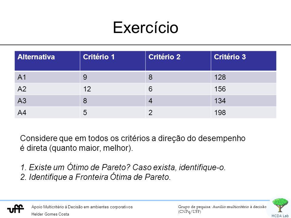 Apoio Multicritério à Decisão em ambientes corporativos Helder Gomes Costa Grupo de pequisa: Auxílio multicritério à decisão (CNPq/UFF) MCDA Lab Exercício AlternativaCritério 1Critério 2Critério 3 A198128 A2126156 A384134 A452198 Considere que em todos os critérios a direção do desempenho é direta (quanto maior, melhor).