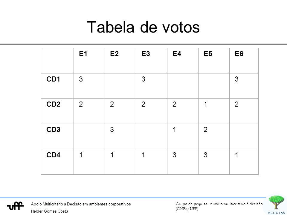 Apoio Multicritério à Decisão em ambientes corporativos Helder Gomes Costa Grupo de pequisa: Auxílio multicritério à decisão (CNPq/UFF) MCDA Lab Tabel