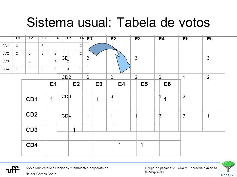 Apoio Multicritério à Decisão em ambientes corporativos Helder Gomes Costa Grupo de pequisa: Auxílio multicritério à decisão (CNPq/UFF) MCDA Lab Sistema usual: Tabela de votos E1E2E3E4E5E6 CD13 3 3 CD2222212 CD3 3 12 CD4111331 E1E2E3E4E5E6 CD11 1 1 CD2 CD3 1 CD41 1 E1E2E3E4E5E6 CD13 3 3 CD2222212 CD3 3 12 CD4111331