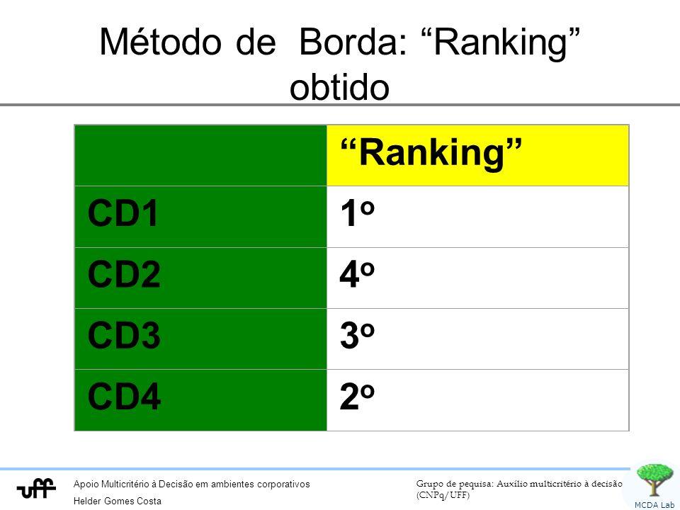 Apoio Multicritério à Decisão em ambientes corporativos Helder Gomes Costa Grupo de pequisa: Auxílio multicritério à decisão (CNPq/UFF) MCDA Lab Método de Borda: Ranking obtido Ranking CD11o1o CD24o4o CD33o3o CD42o2o