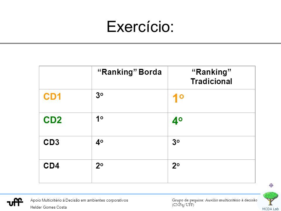 Apoio Multicritério à Decisão em ambientes corporativos Helder Gomes Costa Grupo de pequisa: Auxílio multicritério à decisão (CNPq/UFF) MCDA Lab Exercício: Ranking BordaRanking Tradicional CD1 3o3o 1o1o CD2 1o1o 4o4o CD34o4o 3o3o CD42o2o 2o2o