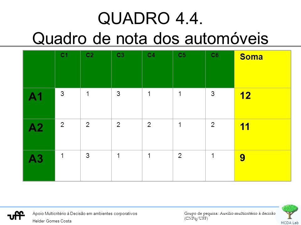 Apoio Multicritério à Decisão em ambientes corporativos Helder Gomes Costa Grupo de pequisa: Auxílio multicritério à decisão (CNPq/UFF) MCDA Lab QUADRO 4.4.