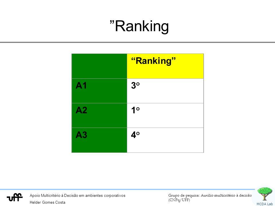 Apoio Multicritério à Decisão em ambientes corporativos Helder Gomes Costa Grupo de pequisa: Auxílio multicritério à decisão (CNPq/UFF) MCDA Lab Ranking A13o3o A21o1o A34o4o