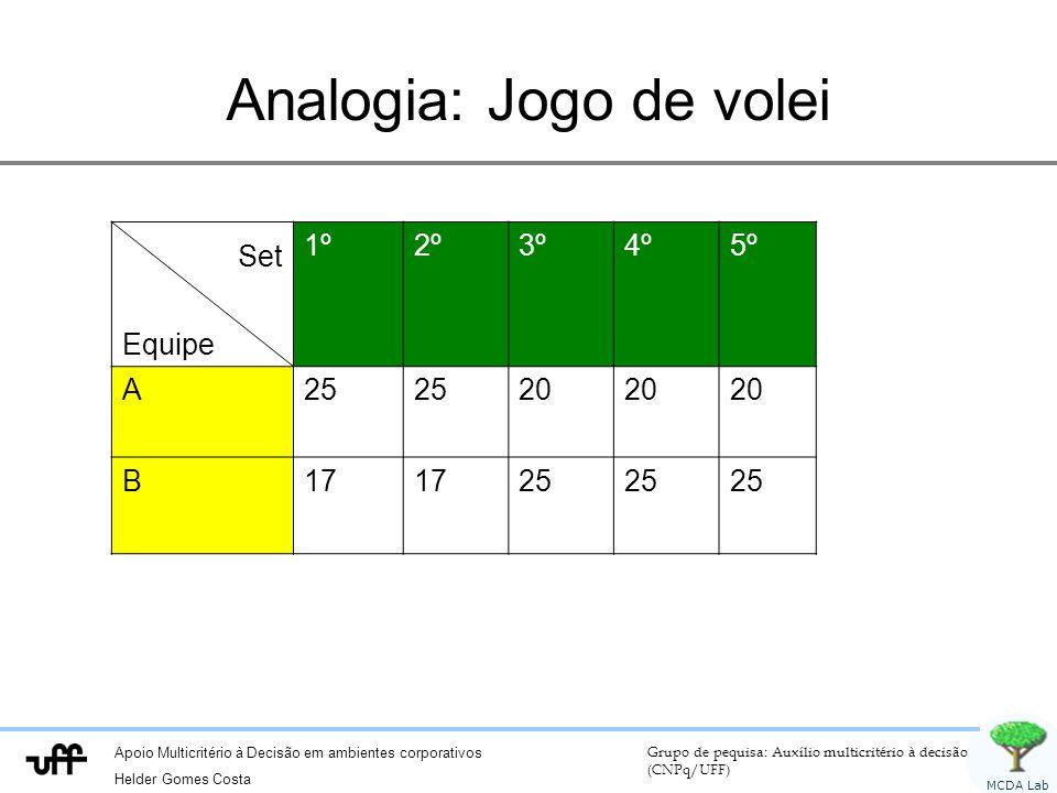 Apoio Multicritério à Decisão em ambientes corporativos Helder Gomes Costa Grupo de pequisa: Auxílio multicritério à decisão (CNPq/UFF) MCDA Lab Analo