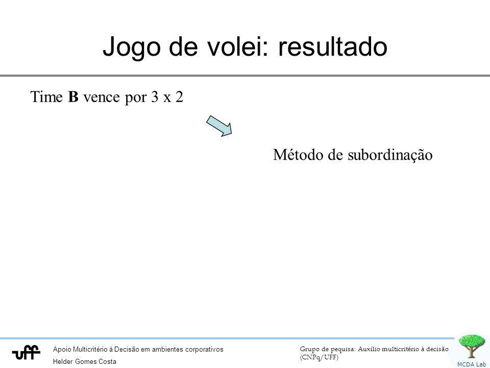 Apoio Multicritério à Decisão em ambientes corporativos Helder Gomes Costa Grupo de pequisa: Auxílio multicritério à decisão (CNPq/UFF) MCDA Lab Jogo de volei: resultado Time B vence por 3 x 2 Método de subordinação