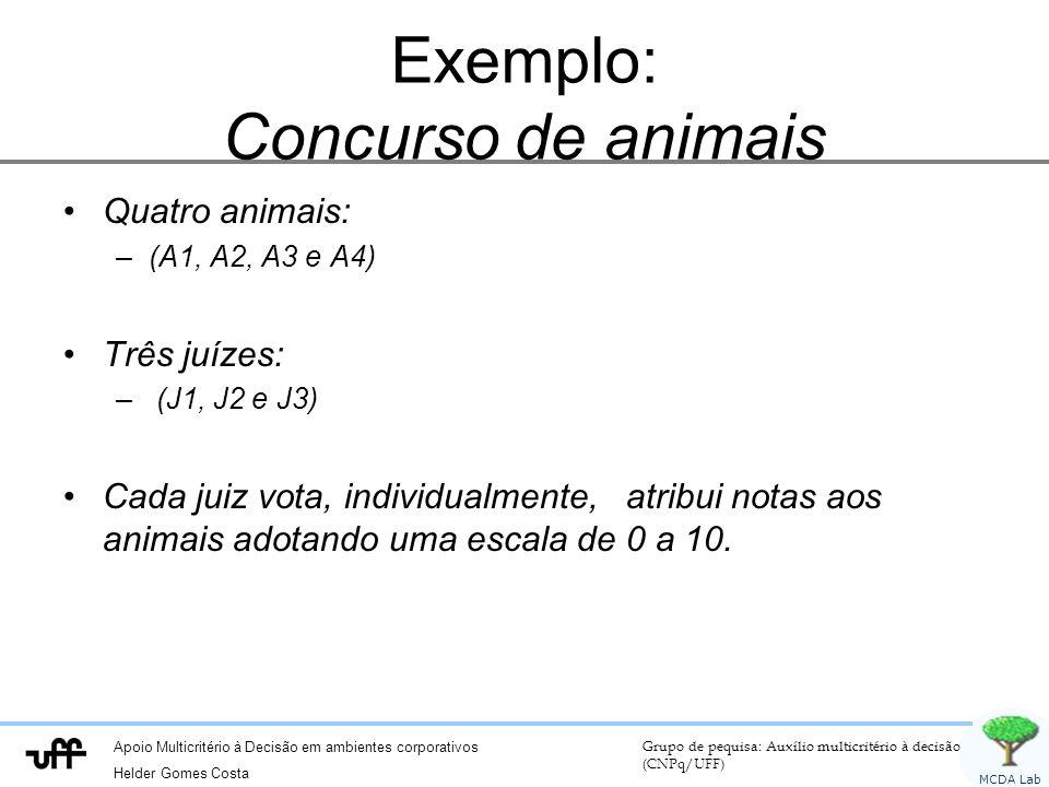 Apoio Multicritério à Decisão em ambientes corporativos Helder Gomes Costa Grupo de pequisa: Auxílio multicritério à decisão (CNPq/UFF) MCDA Lab Exemplo: Concurso de animais Quatro animais: –(A1, A2, A3 e A4) Três juízes: – (J1, J2 e J3) Cada juiz vota, individualmente, atribui notas aos animais adotando uma escala de 0 a 10.