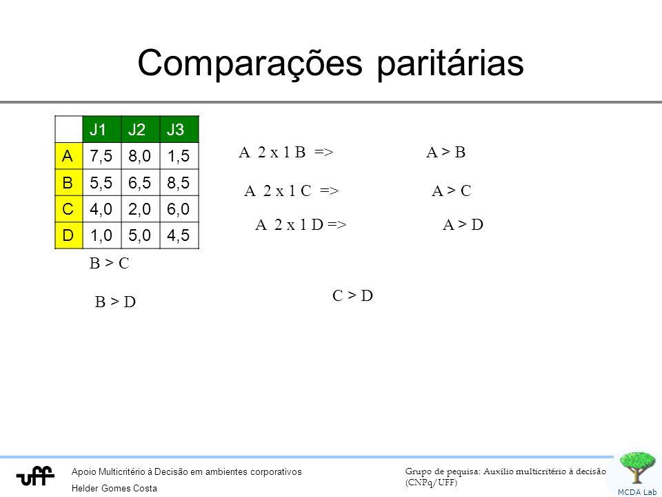 Apoio Multicritério à Decisão em ambientes corporativos Helder Gomes Costa Grupo de pequisa: Auxílio multicritério à decisão (CNPq/UFF) MCDA Lab Comparações paritárias J1J2J3 A7,58,01,5 B5,56,58,5 C4,02,06,0 D1,05,04,5 A 2 x 1 B => A > B A 2 x 1 C => A > C A 2 x 1 D => A > D B > C B > D C > D