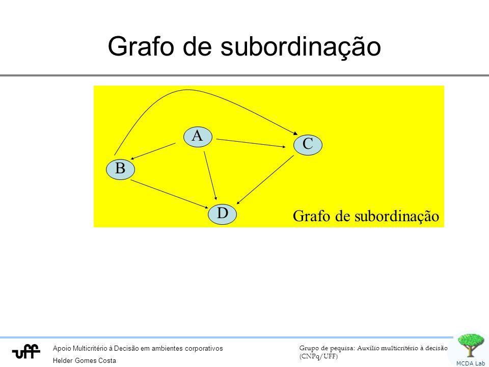 Apoio Multicritério à Decisão em ambientes corporativos Helder Gomes Costa Grupo de pequisa: Auxílio multicritério à decisão (CNPq/UFF) MCDA Lab Grafo de subordinação A B C D